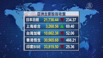 2月22日全球股汇市